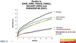 PARADISE-MI – devemos utilizar sacubitril-valsartana pós infarto agudo do miocárdio?