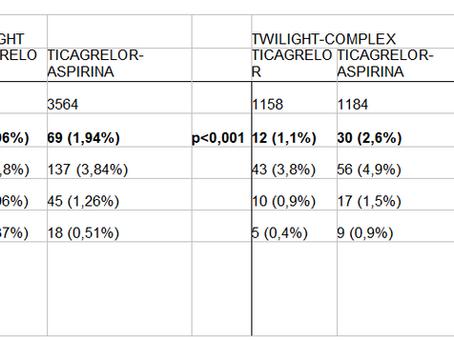 Ticagrelor combinado com aspirina ou monoterapia após ICP complexa: estudo TWILIGHT-COMPLEX