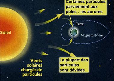 explication aurore boreale
