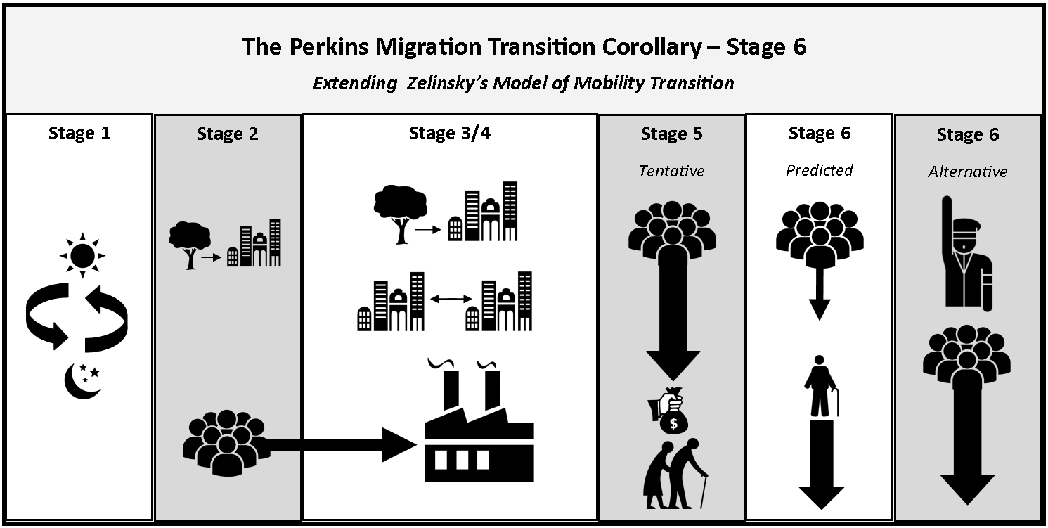 The Perkins Migration Transition Corollary Stage 6