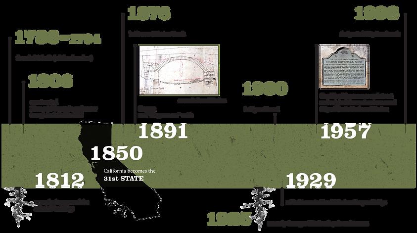 historic-timeline.png