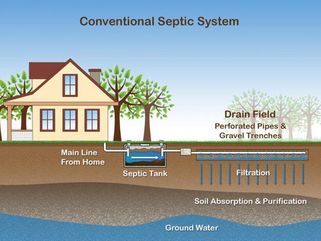 Country Living - Septic Systems