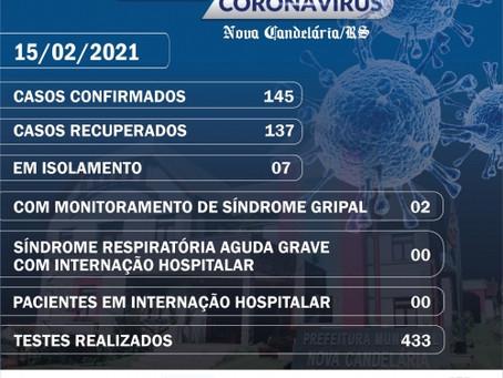 Nova Candelária possui 08 casos ativos de covid-19