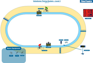 Track cycling - level 1