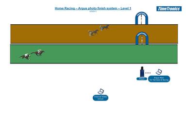 Horse Racing - Level 1