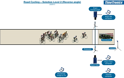 Road cycling - level 2 reverse angle