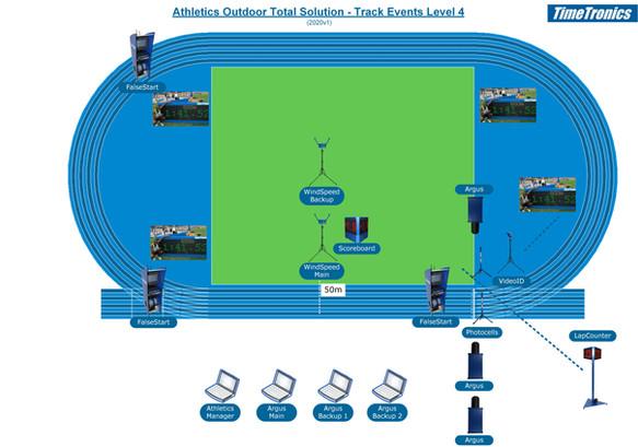 Athletics track events - level 4