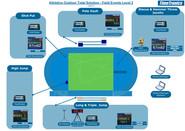 Athletics field events - level 2