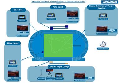 Athletics field events - level 1