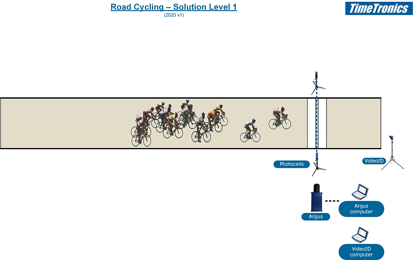 Road cycling - level 1