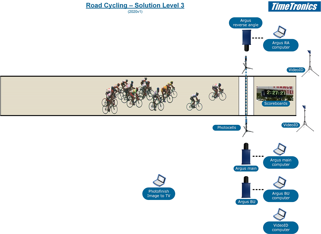 Road cycling - level 3