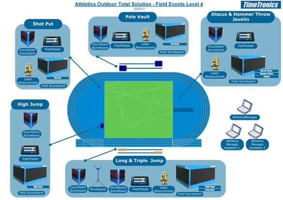 Athletics field events - level 4