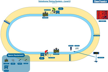Track cycling - level 2
