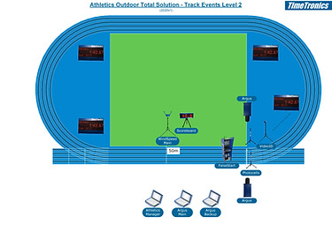Athletics track events - level 2