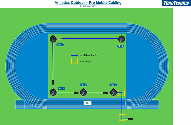 Pro mobile cabling