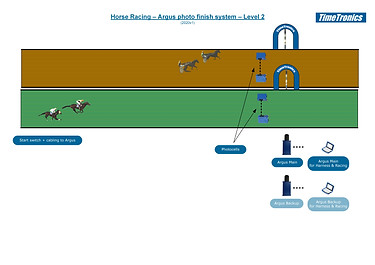 Horse Racing - Level 2