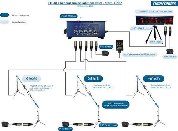 General Timing System (training)