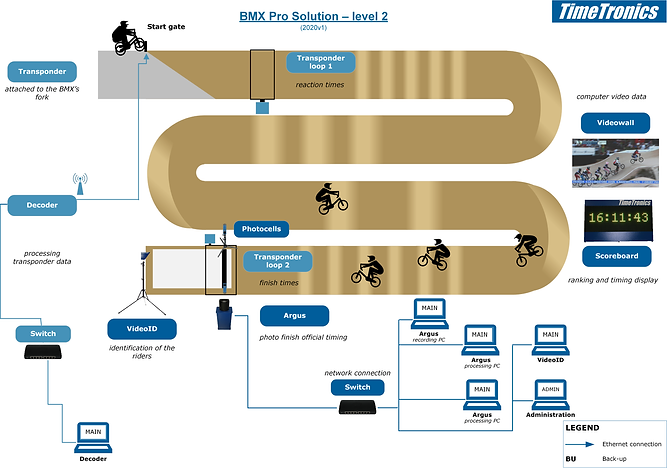 BMX solution pro - level 2