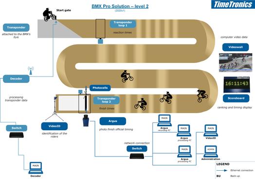BMX solution pro - level 2
