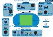 Athletics field events - level 3