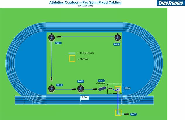 Pro semi fixed cabling