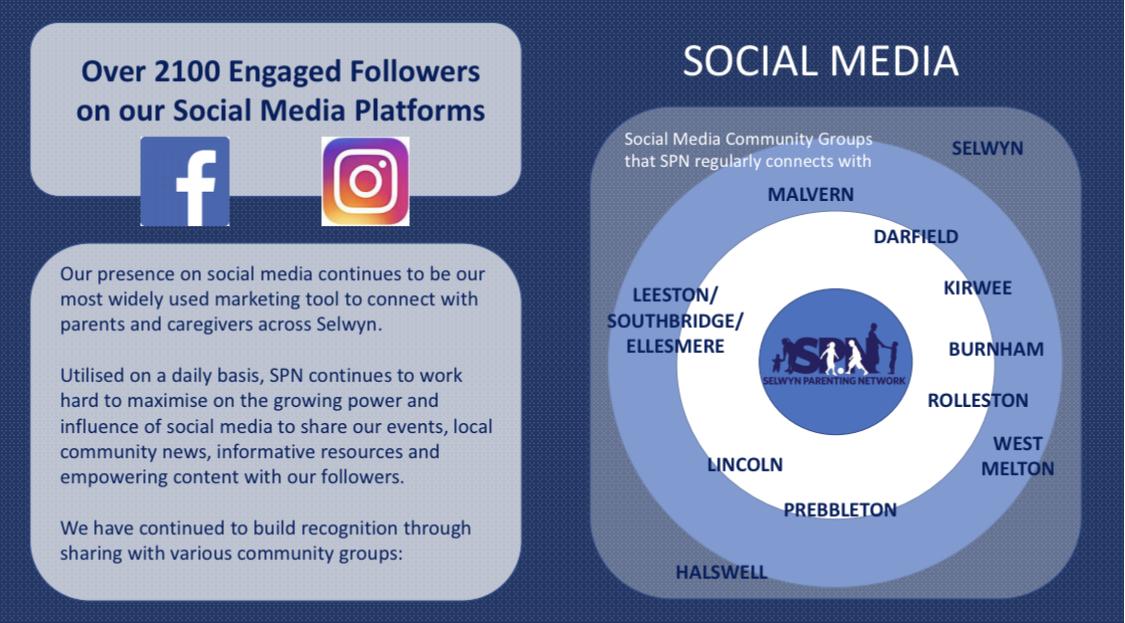 A Growing Presence On Social Media