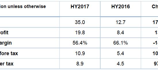mm2 Asia's HY2017 Net Profit Rose 97% to S$8.9 Million