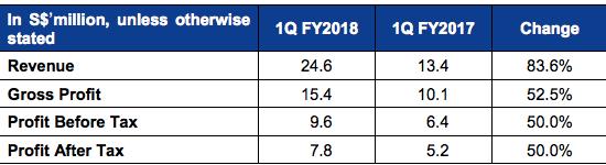 mm2 Asia's 1Q FY2018 Net Profit Rose 50% to S$7.8 million