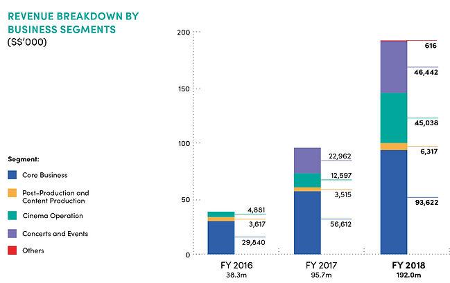 fy2018 revenue business segments.jpg