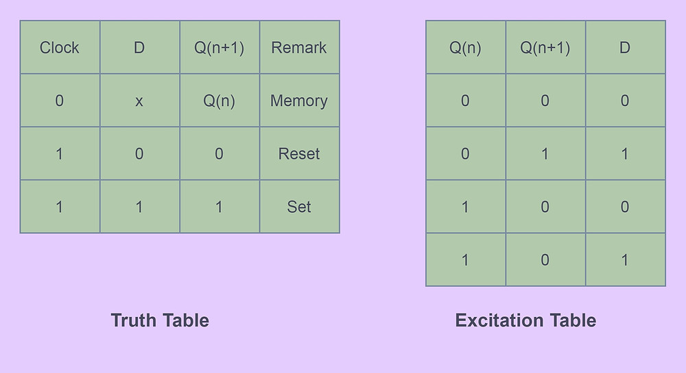 D  Flip-Flop Truth table and Excitation Table