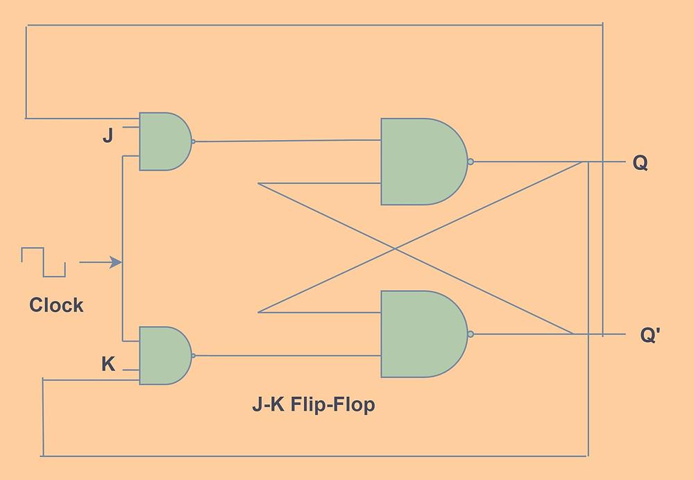 J-K Flip-Flop using NAND Gate