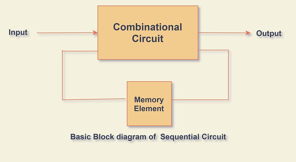 Block Diagram of a Sequential Circuit