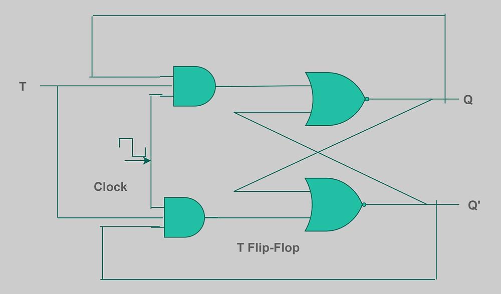 T Flip-Flop using NOR Gate