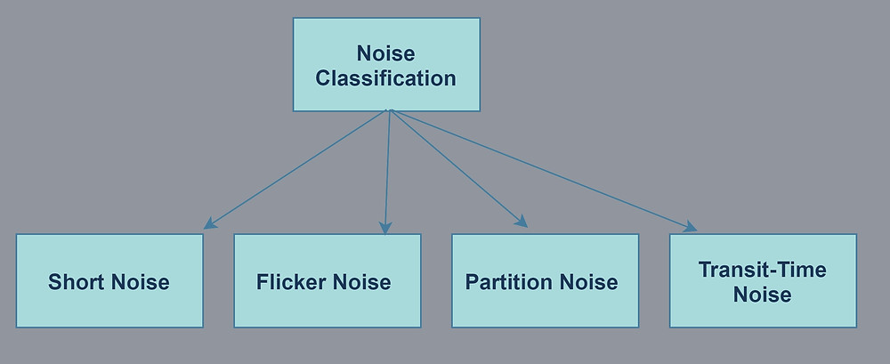 Noise Classification