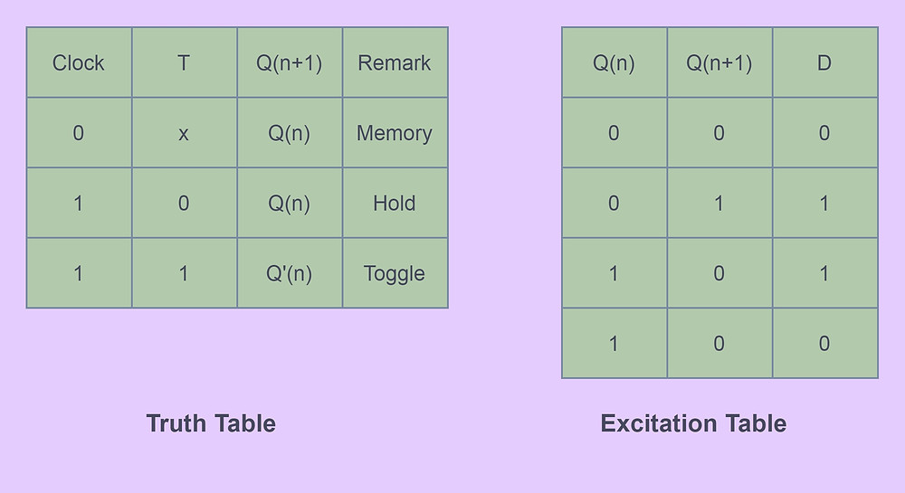 T Flip-Flop Truth table and Excitation Table