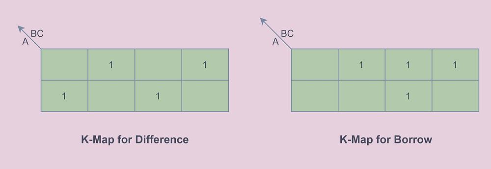 Full Subtractor K-map