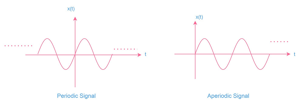 An example of periodic and Aperiodic signal