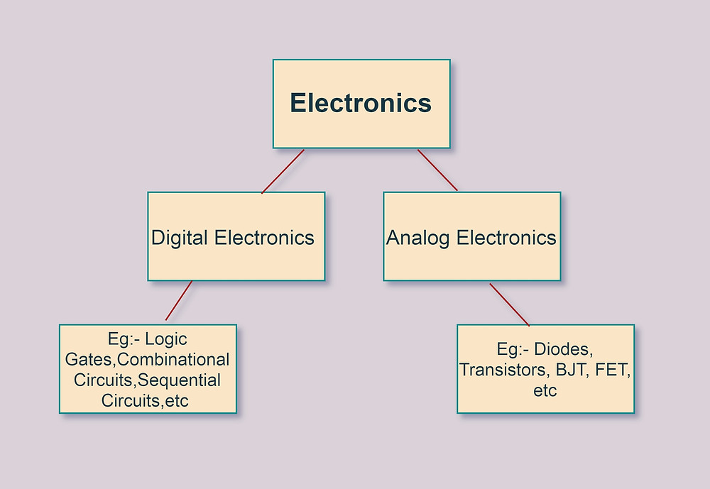 Classification of Electronics System