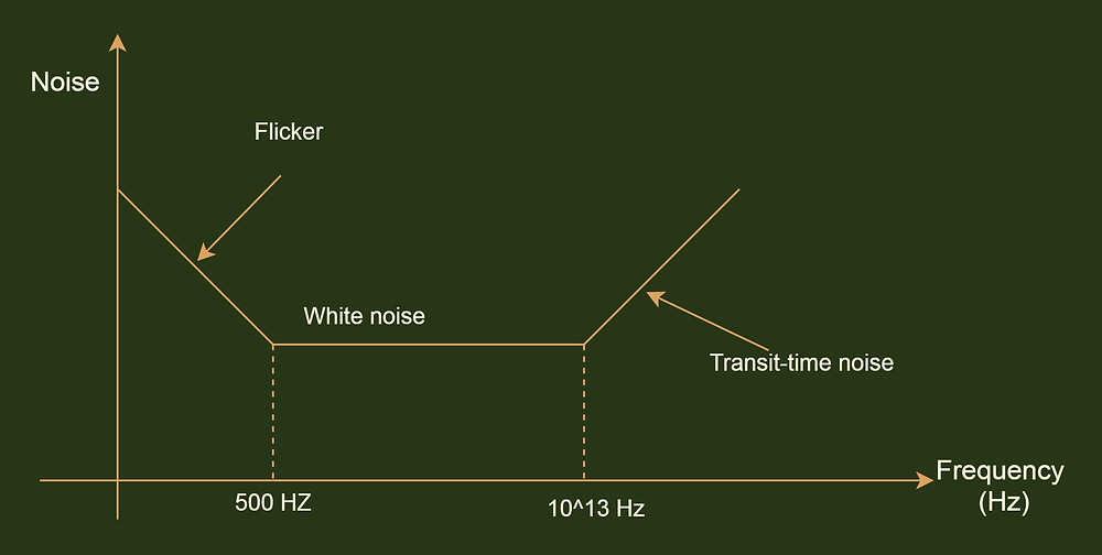Noise and its range of frequency