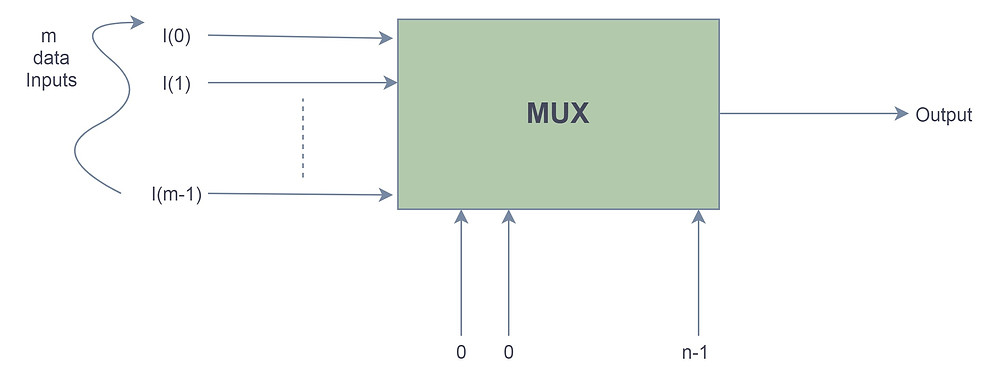 Functional Diagram of a Multiplexer or MUX