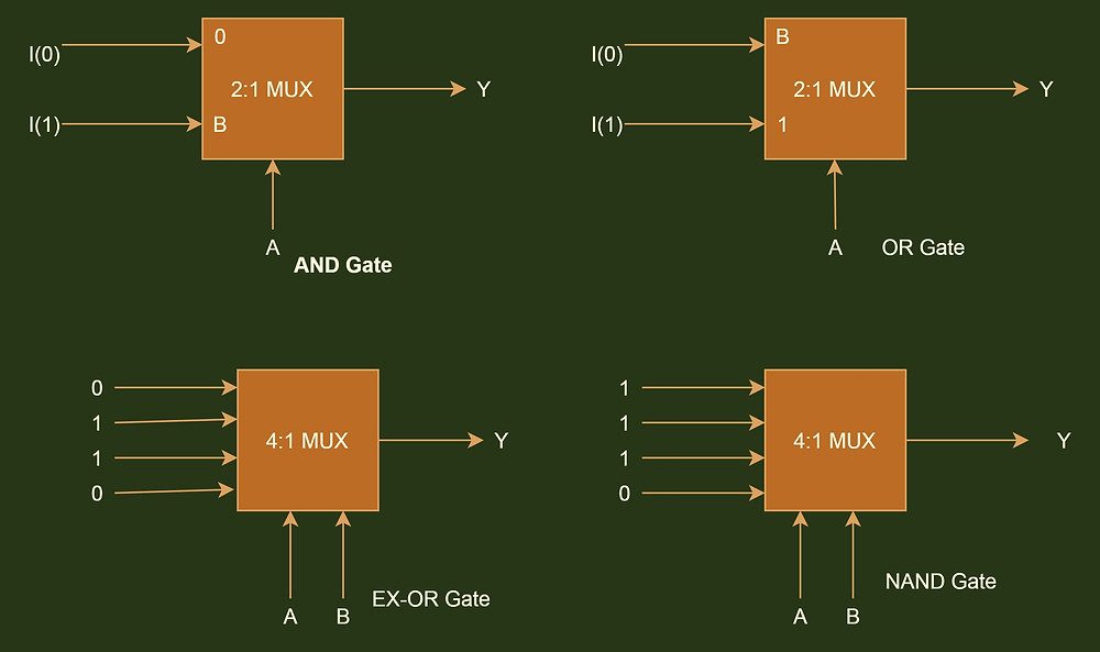 Basic, universal and special purpose gates with MUX