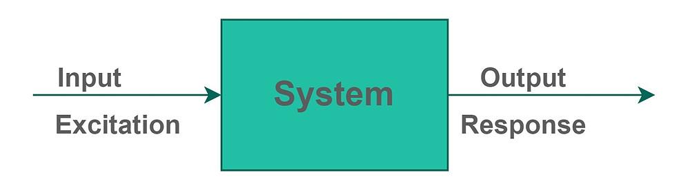 System Representation