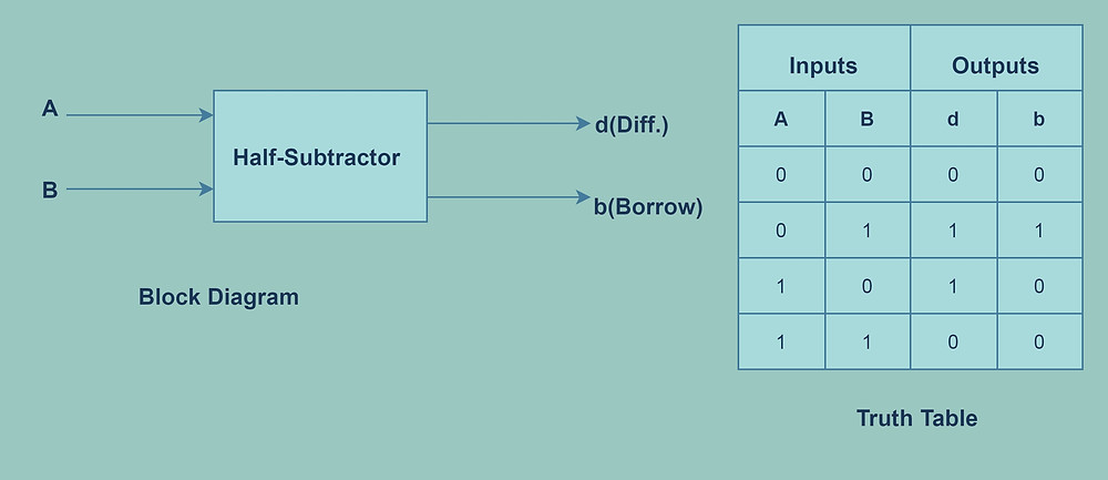 Half Subtractor Representation