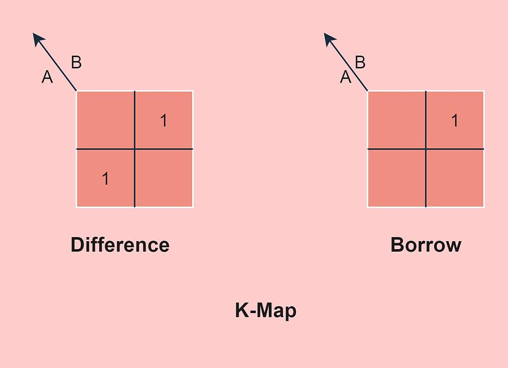 Half Subtractor K-map