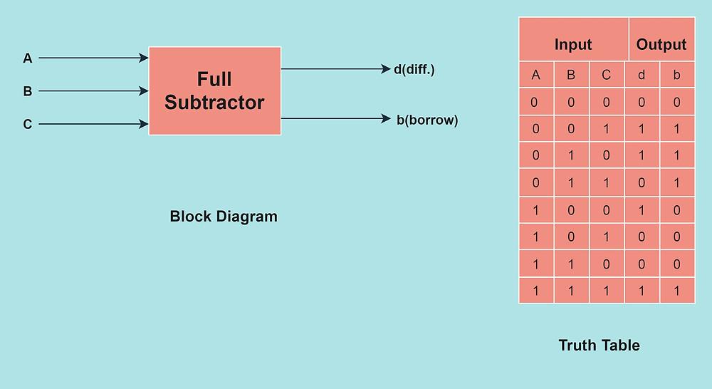 Full Subtractor Representation