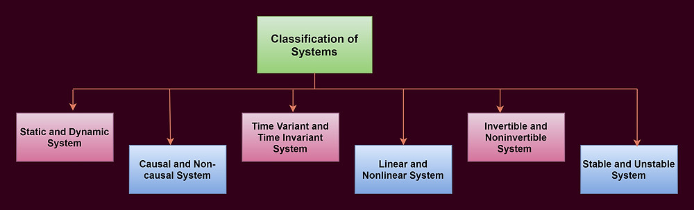 System Classification