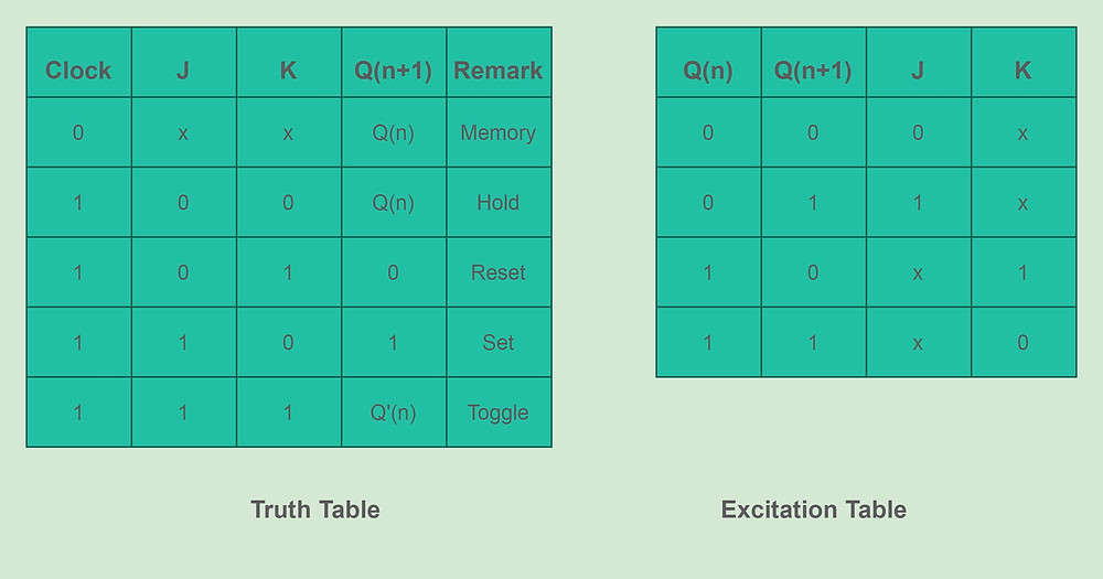 J-K  Flip-Flop Truth table and Excitation Table