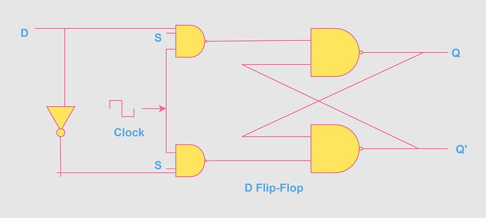 D Flip-Flop using NAND Gate