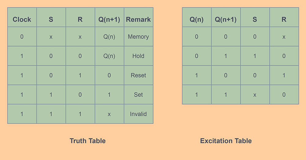 S-R  Flip-Flop Truth table and Excitation Table