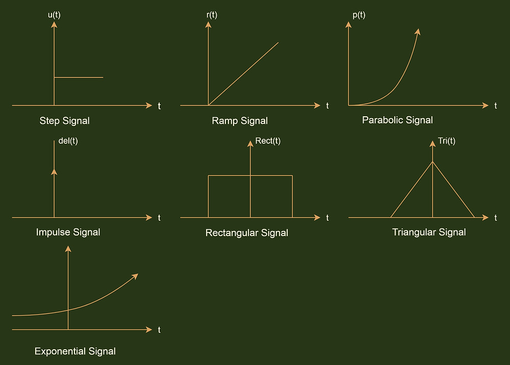 Representation of some standard test signals
